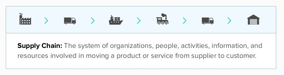 What is a supply chain? Our overview
